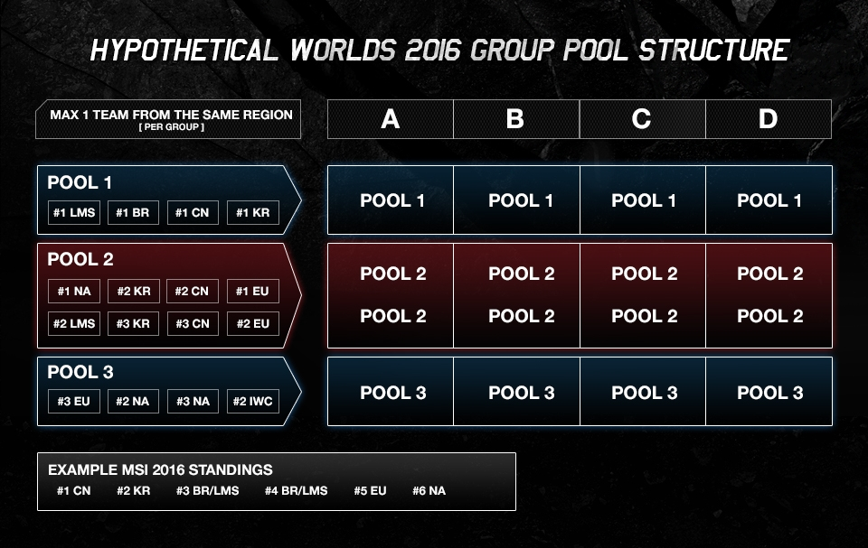 bb_worlds_groupdraw_table_ex2